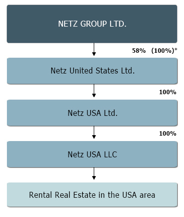 Real estate domain hotels leisure and trade company structure